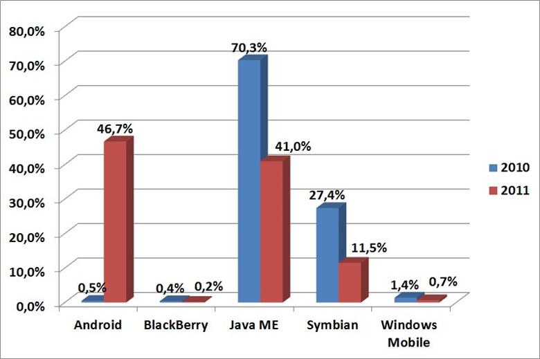 Распределение вредоносного ПО по платформам 2010/2011 год
